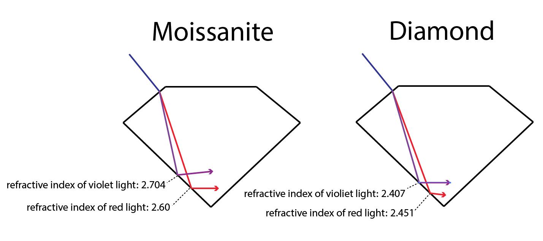 Refractive Index And Dispersion Explained Harro Gem Custom Cut Moissaniteharro Gem Custom Cut Moissanite